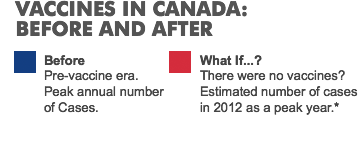 VACCINES IN CANADA: Before And After. Before: Pre-vaccine era. Peak annual number of Cases. What If...?: There were no vaccines? Estimated number of cases in 2012 as a peak year.*