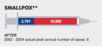 SMALLPOX**. BEFORE:2,791 - WHAT IF:10,682 - AFTER: 2002 - 2004 actual peak annual number of cases: 0